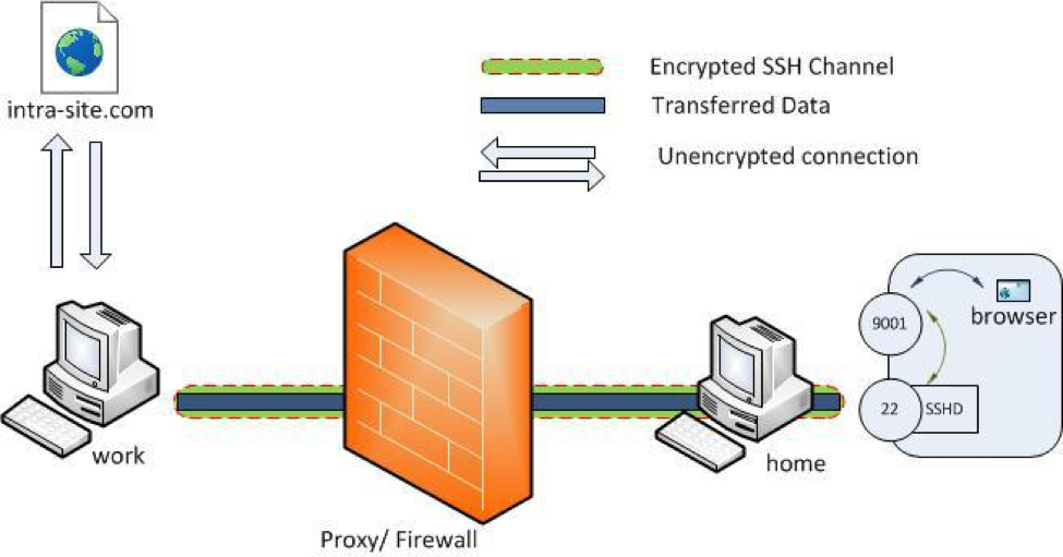 Reverse SSH Tunnel (image from chamibuddhika.wordpress.com)